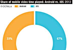 Video Viewing via Mobile Doubles; Live Content Still Favored