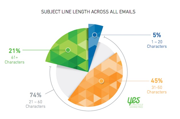 Email Marketing Email Subject Line Length Is Brevity Better