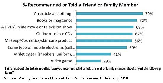 Customer Behavior - Teen Girls and Brands: Social, Vocal, and ...