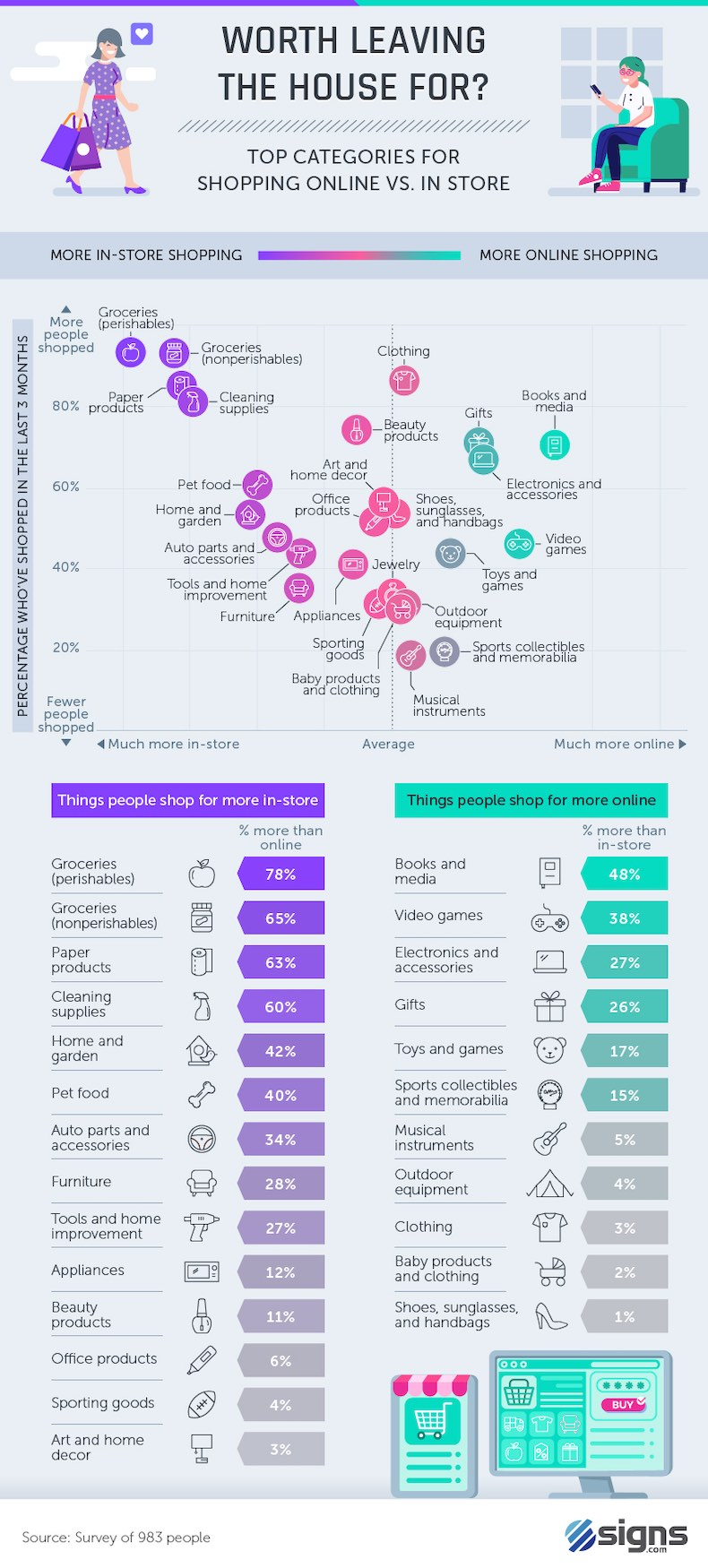 Marketing Strategy - What People Buy In Store vs. Online [Infographic] : MarketingProfs Article 1