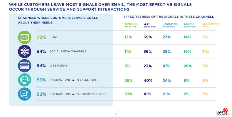 most effective signals for improving ltv in marketing, 2021 research by cmo council and deloitte