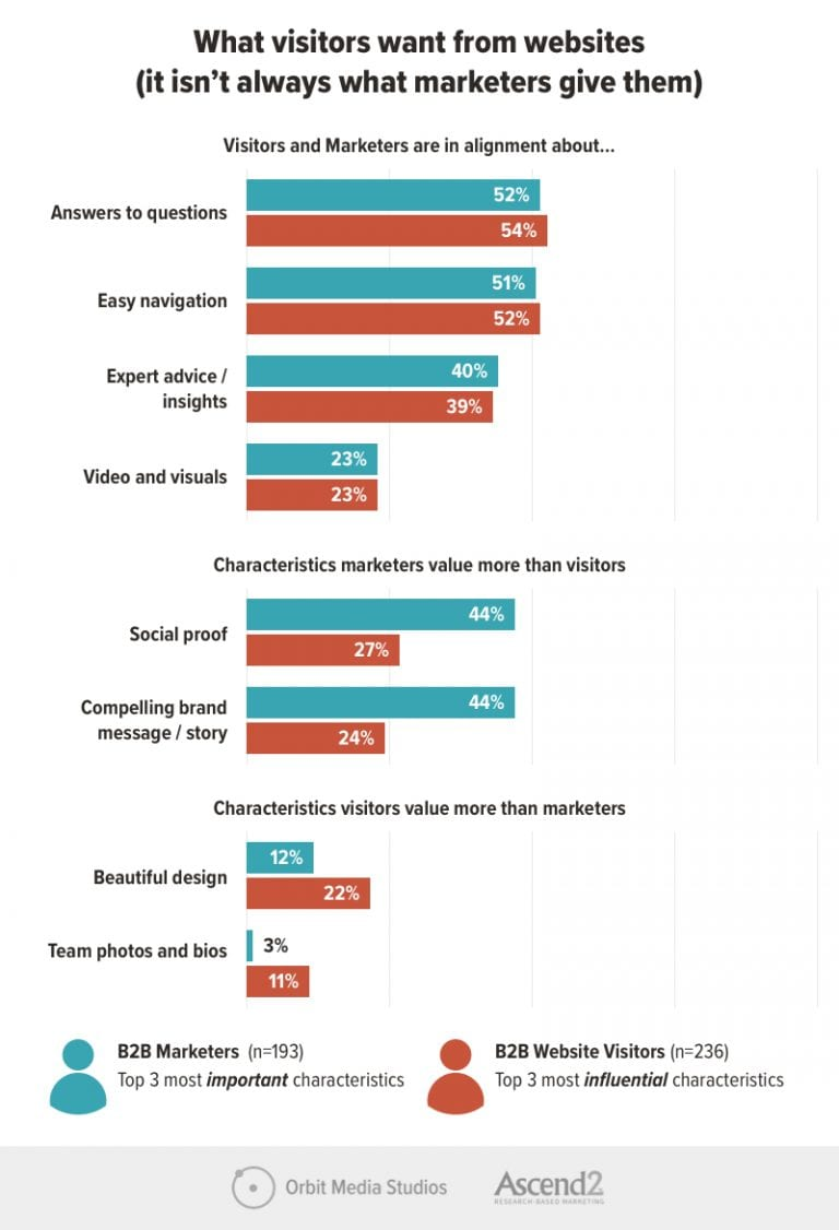What visitors and marketers want from B2B websites