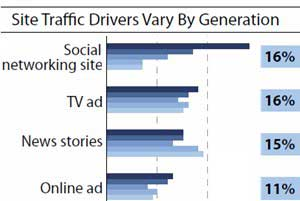 Younger Generations Using Social Channels to Find Websites