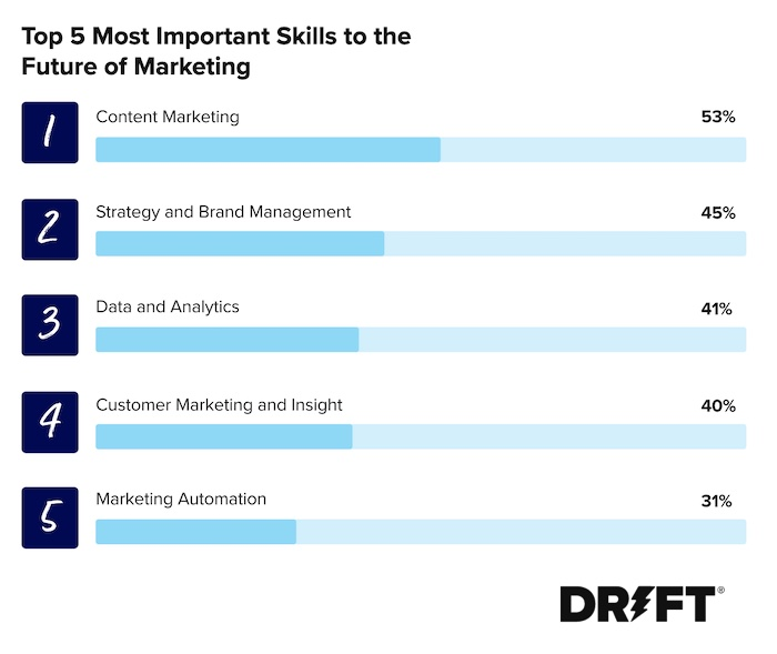 Top 5 most important skills for the future of marketing