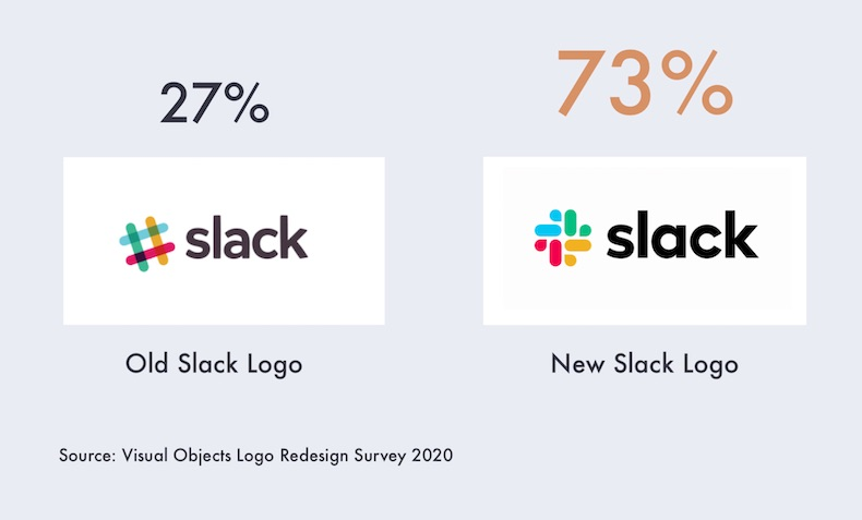Old Logo vs. New Logo: How Consumers Feel About Six Brand Redesigns