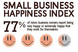 Small Business Owners Working Harder, but Happy