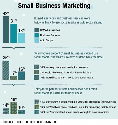 Small Businesses Tepid On Social Media Prefer Wom And Advertising