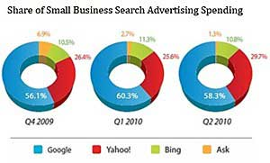 Small-Biz Search Advertising Surges in 2Q10