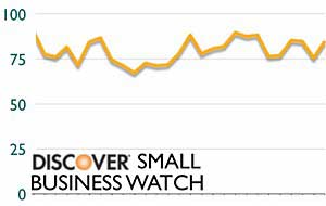 Small Biz Confidence Improving, Owners Going Social