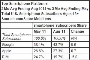 Android Widens Smartphone Lead in August, RIM Slips