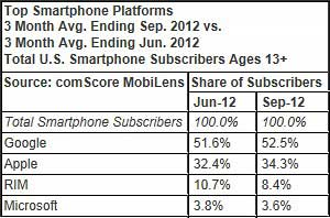 Smartphone Penetration Crosses 50% Threshold; Apple iOS Gains on Google Android