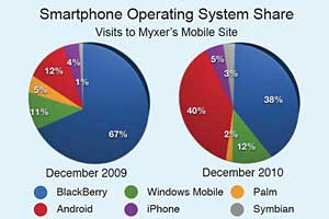 Android Dethrones Blackberry in Mobile Entertainment Content