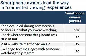 Americans Watching TV With Mobile Phone in Hand