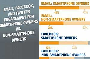 Smartphone Ownership Drives Hyper Email, Facebook Use
