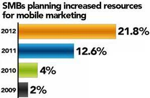Small Businesses to Ramp Up Mobile, Social Marketing in 2012