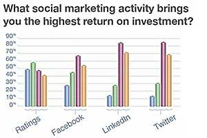 CMOs: Highest Social Media ROI From User-Generated Content