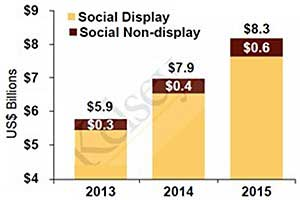 Social Media Ad Spend to Reach $8.3 Billion by 2015