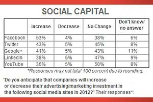 Facebook, Twitter Top List for Social Spending Growth