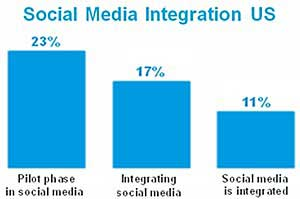 Brands Failing to Tap Potential of Social Media