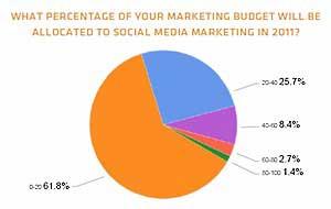 One-third of Brands Converting via Social Media