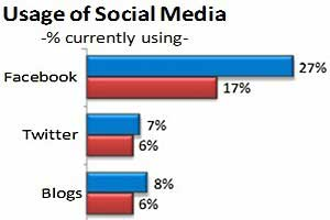 Small Business Marketing: Social, Search Fastest-Growing Channels