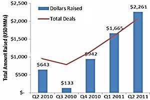 Social Media Venture Funding Surging