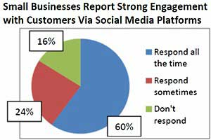 Small Businesses Embracing Social Media With Integrated Approach