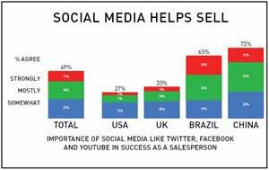 Social Media Driving Sales Worldwide