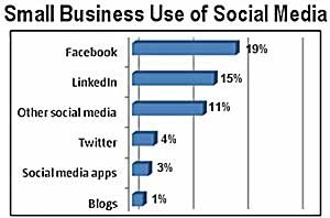 Social Media Gets Mixed Reviews From Small Business