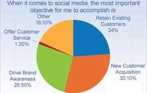 Brands Undervalue Social Media for Customer Service