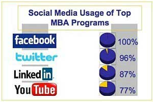 Top MBA Schools Taking to Social Media Channels