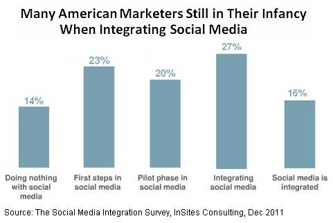 business article study finds social media among adults