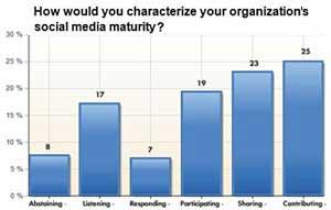 Social Media Top Priority for PR in 2011
