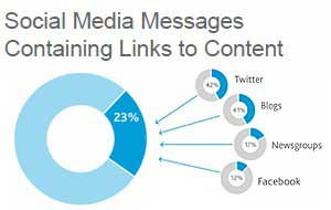 Content Fuels Social Media Interaction