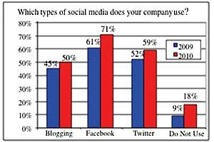 More Inc. 500 Companies Succeeding With Facebook