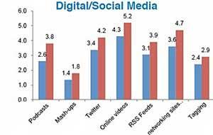 PR/Comms, Not Marketing Controls Digital, Social Media