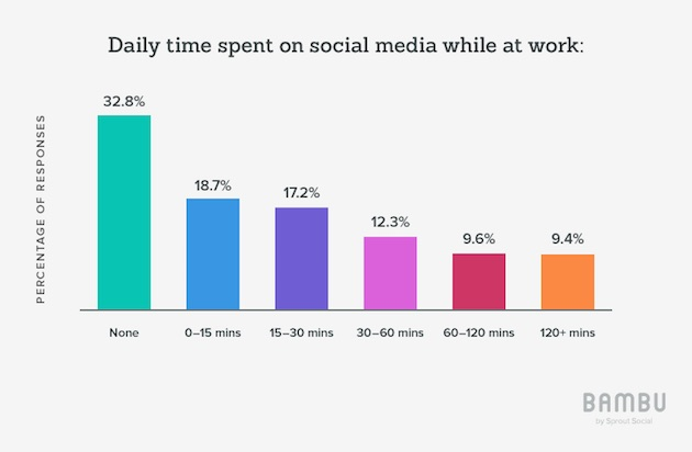 Social Media - How Much Time Do Employees Spend on Social