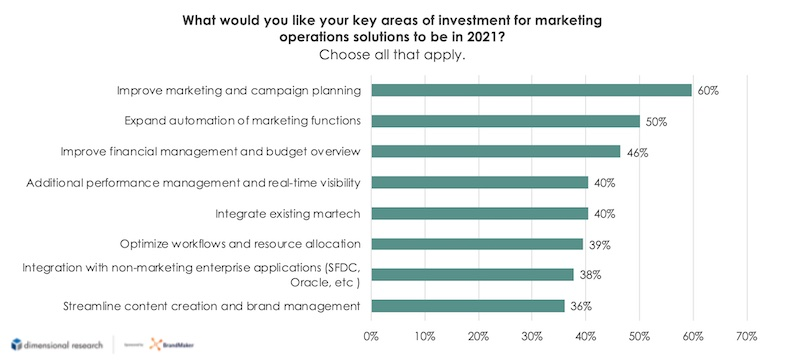 Key areas of investment for marketing operations solutions in 2021