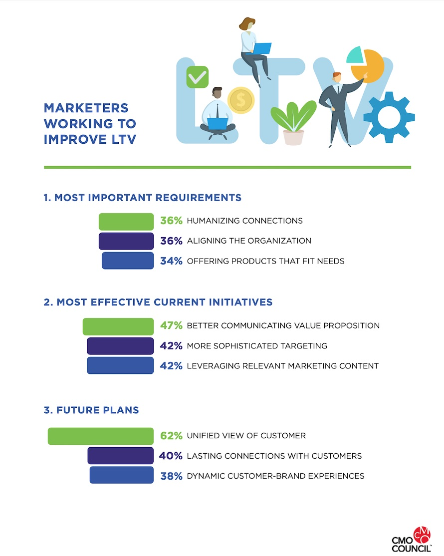 marketers looking to improve ltv, 2021 research by cmo council and deloitte