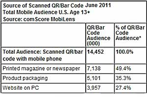 14M Americans Scanned QR Codes via Smartphone in June