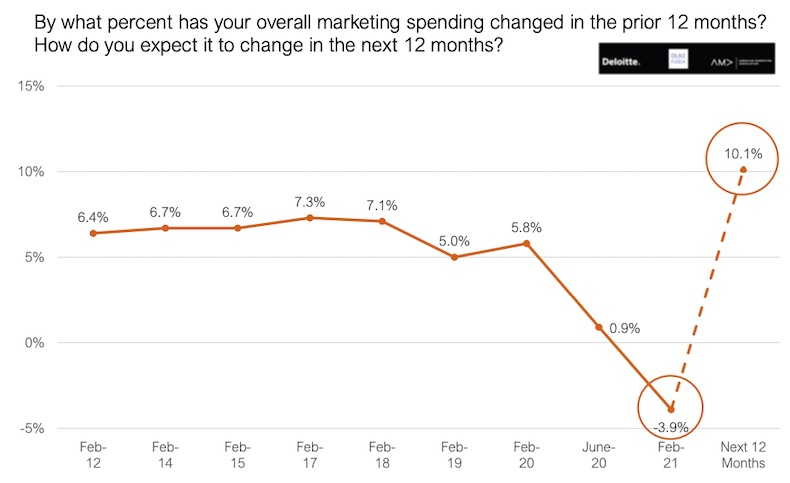 How optimistic senior marketers are about the economy compared to last quarter