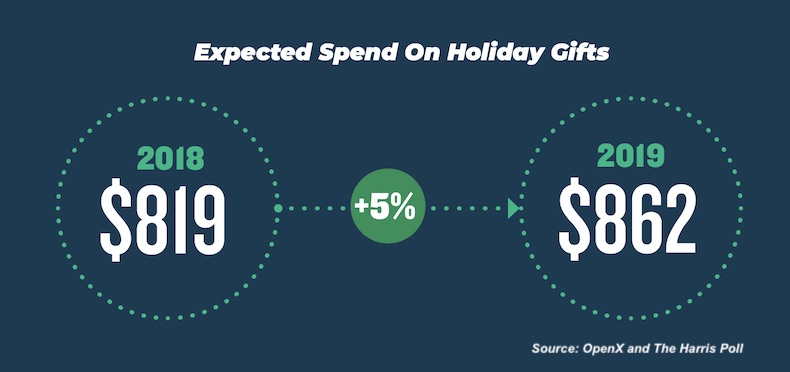 2019 Holiday Season Shopping Trends 1
