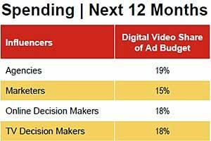 Marketers Increasing Digital Video Ad Spending