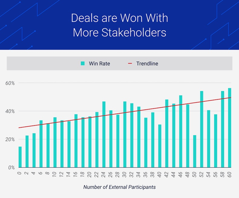 More stakeholders means more won sales deals