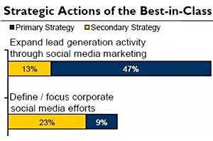Top B2B Firms Gaining 230% More Leads via Social Media Than Peers