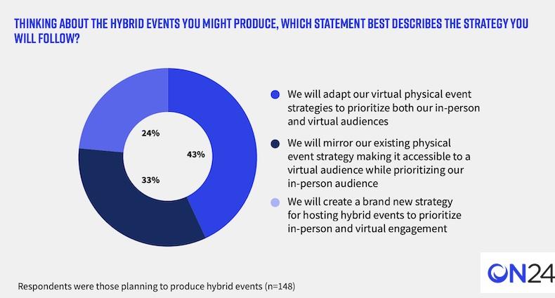 Hybrid event strategies