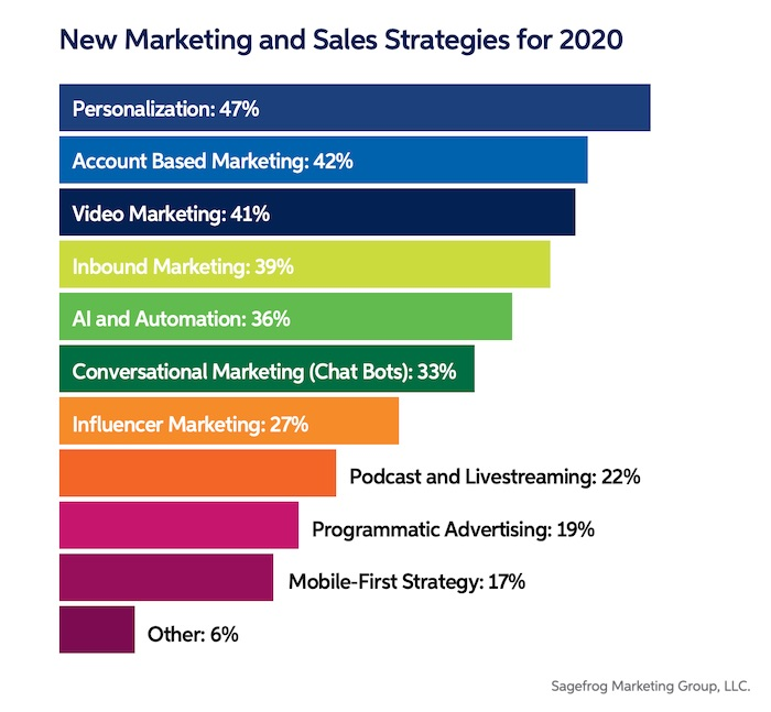 B2B Marketers' 2020 Plans: Spend, Objective, Strategy Trends 2