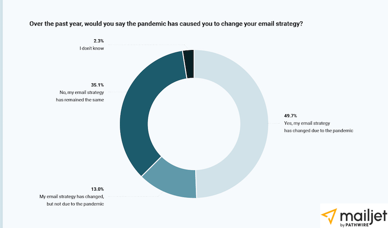 Percentage of marketers who have changed their email strategy because of the pandemic