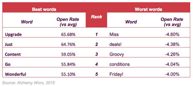 email marketing the five most effective (and ineffective) words inthe five most effective (and ineffective) words in email subject lines
