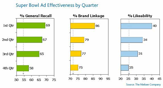 an analysis of the effectiveness of the super bowl advertising However, data concerning the effectiveness of hash tag slogans is lacking  ( 2011) analyzed the content of super bowl commercials from 2001-2009.